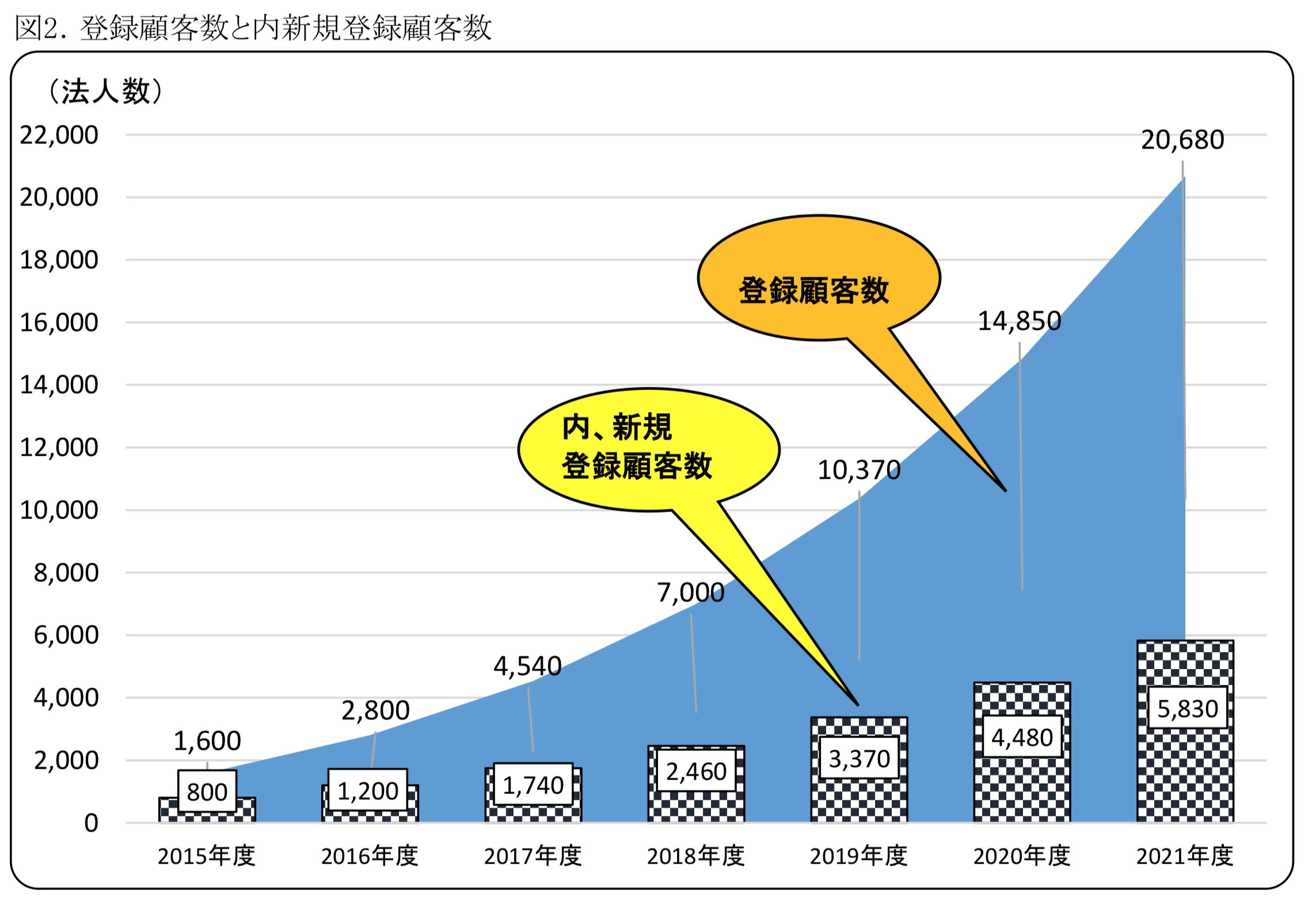 SMSの市場規模とマーケティングオートメーション(MA)企業動向